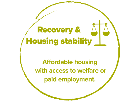 Recovery & Housing Stability