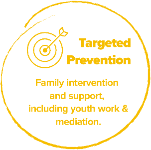 Targeted Prevention